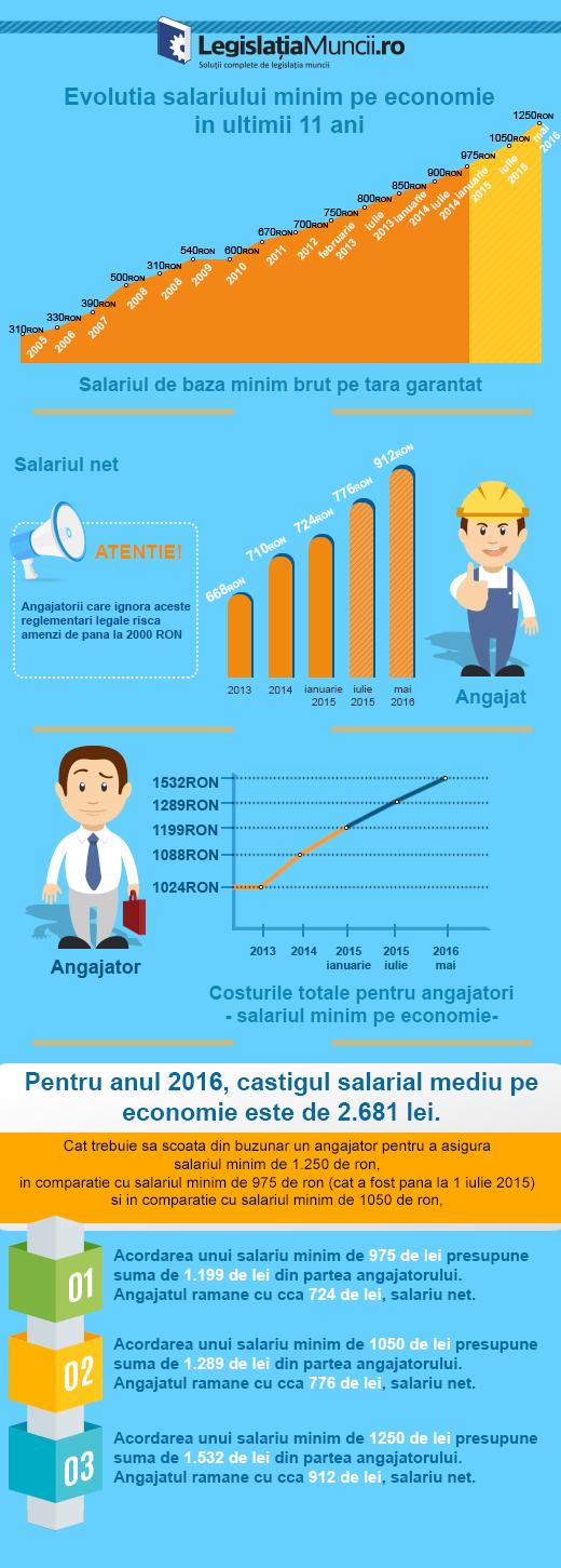 Salariul minim 2016