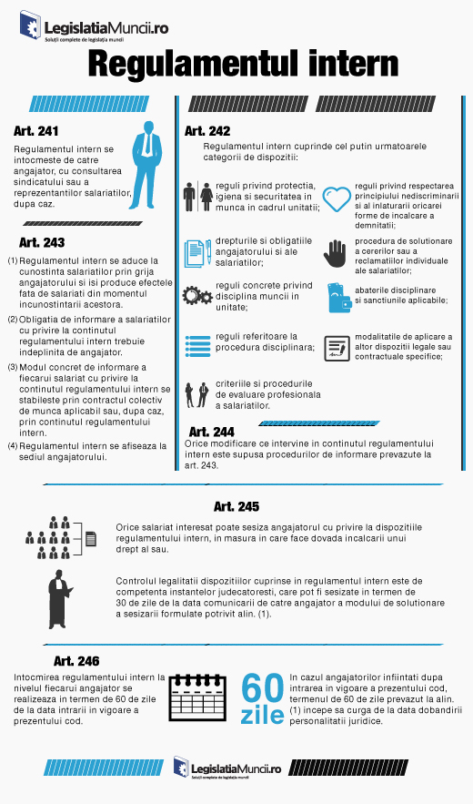 Infografic Regulamentul Intern 2015