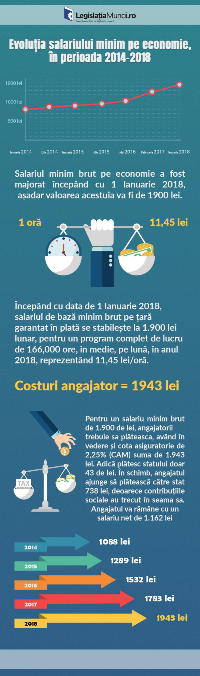 Salariul minim pe economie 2018